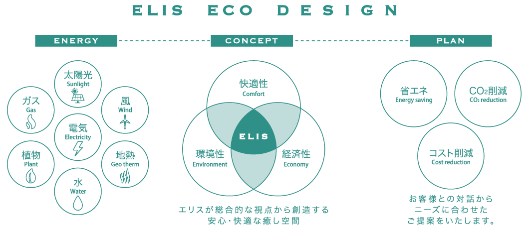 elis ECO DESIGN